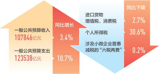 上半年财政收入运行总体平稳 增幅保持在合理区间(权威发布·年中经济看亮点)